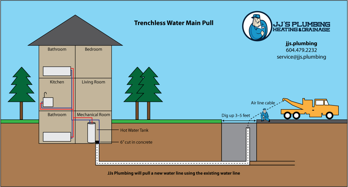 JJ's Plumbing Trenchless Water Main Pull Diagram